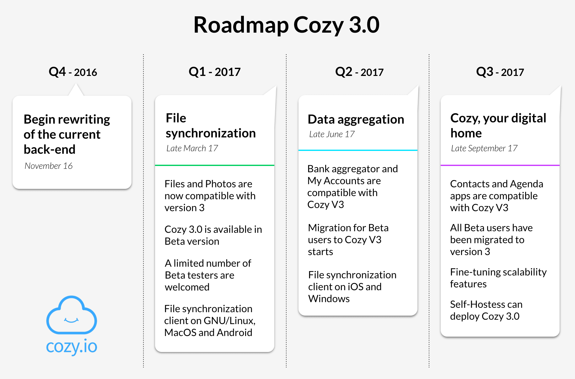 Roadmap Cozy 3.0