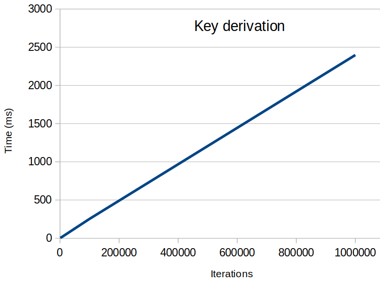 key-derivation