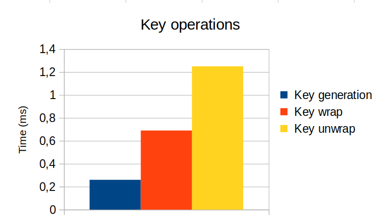 key-operations-performances